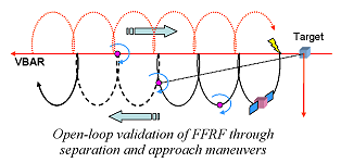 Open-loop validation of FFRF through separation and approach maneuvers