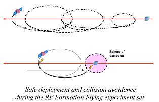 Safe deployment and collision avoidance during the RF Formation Flying experiment set